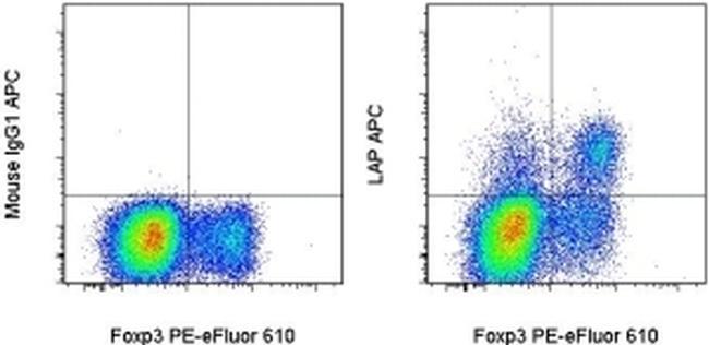 LAP (Latency Associated peptide) Antibody in Flow Cytometry (Flow)