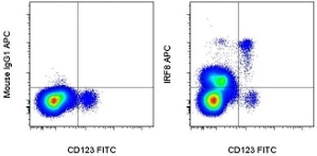IRF8 Antibody in Flow Cytometry (Flow)