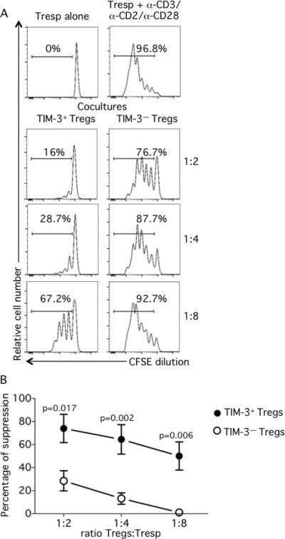 CD127 Antibody