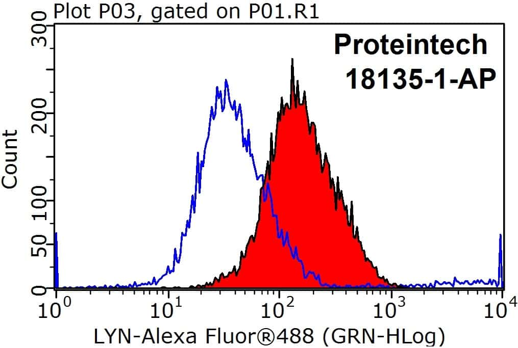 LYN Antibody in Flow Cytometry (Flow)