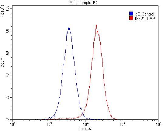 GABARAPL1 Antibody in Flow Cytometry (Flow)