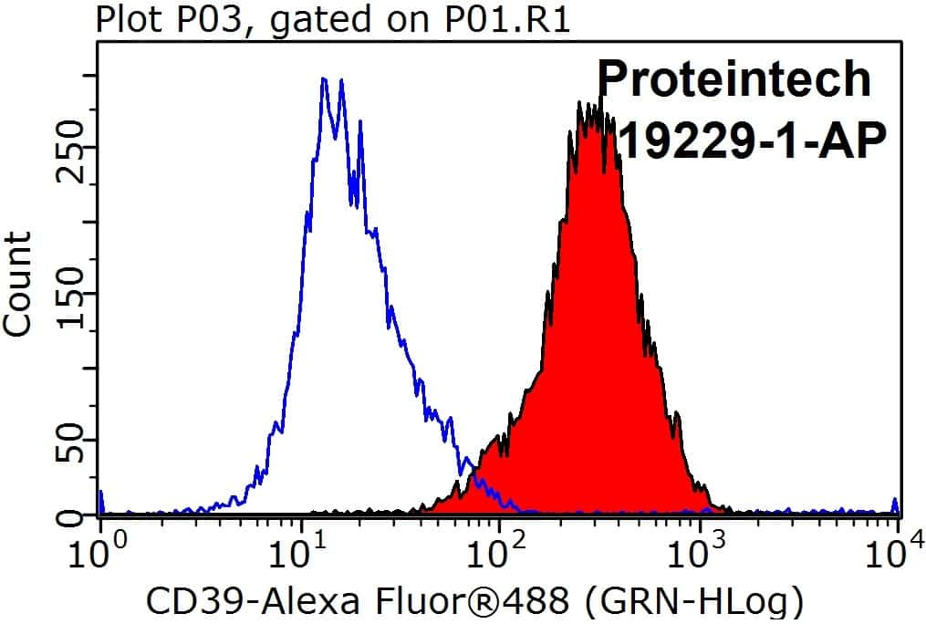 CD39/ENTPD1 Antibody in Flow Cytometry (Flow)