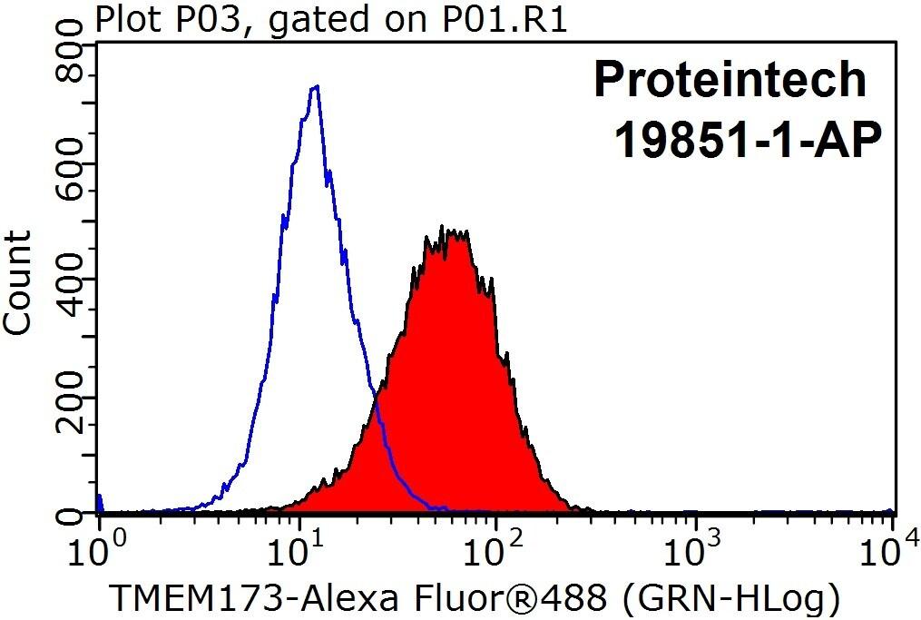 TMEM173/STING Antibody in Flow Cytometry (Flow)