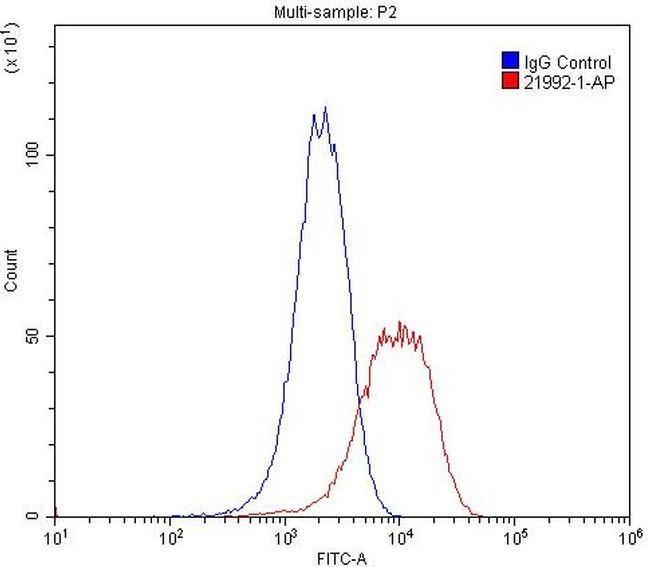 Integrin alpha-3 Antibody in Flow Cytometry (Flow)