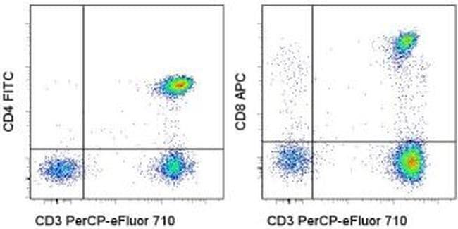 CD3/CD4/CD8a Antibody in Flow Cytometry (Flow)