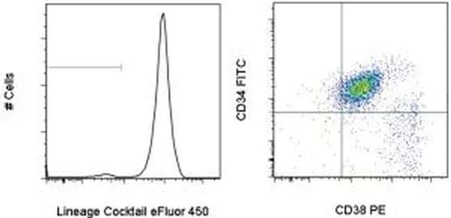 Human Hematopoietic Lineage Antibody in Flow Cytometry (Flow)