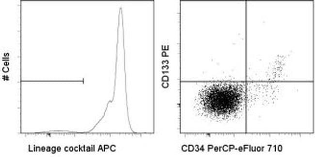 Human Hematopoietic Lineage Antibody in Flow Cytometry (Flow)