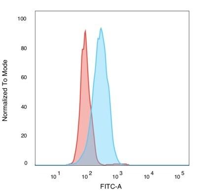 SIRT2 Antibody in Flow Cytometry (Flow)