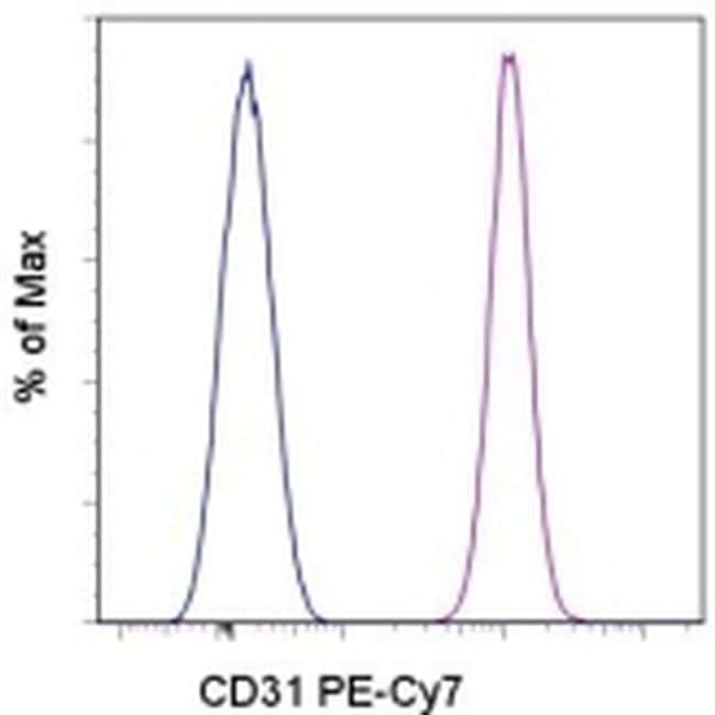 CD31 (PECAM-1) Antibody in Flow Cytometry (Flow)