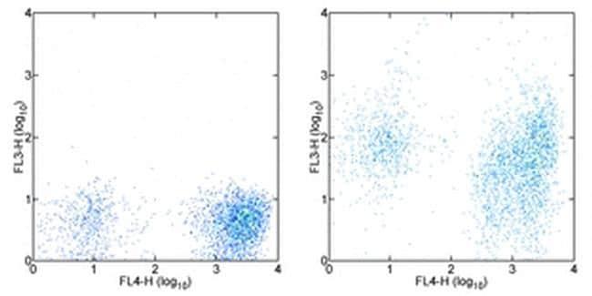 CD38 Antibody in Flow Cytometry (Flow)