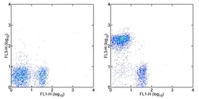 CD45R (B220) Antibody in Flow Cytometry (Flow)