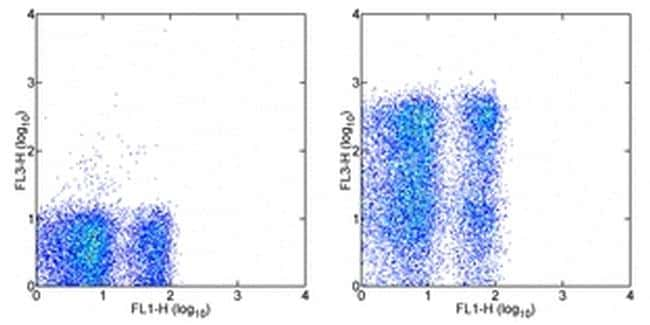 CD62L (L-Selectin) Antibody in Flow Cytometry (Flow)