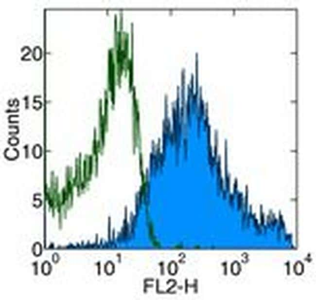 CD69 Antibody in Flow Cytometry (Flow)