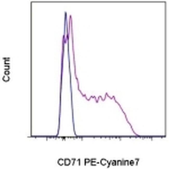 CD71 (Transferrin Receptor) Antibody in Flow Cytometry (Flow)