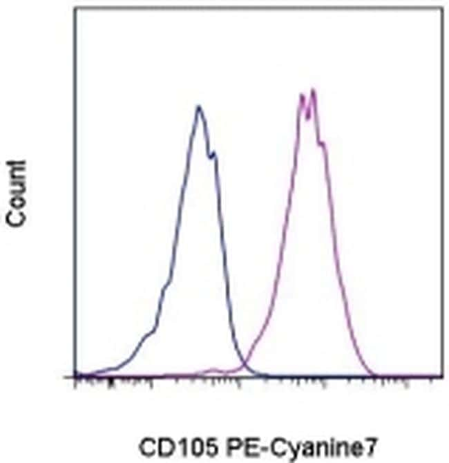 CD105 (Endoglin) Antibody in Flow Cytometry (Flow)