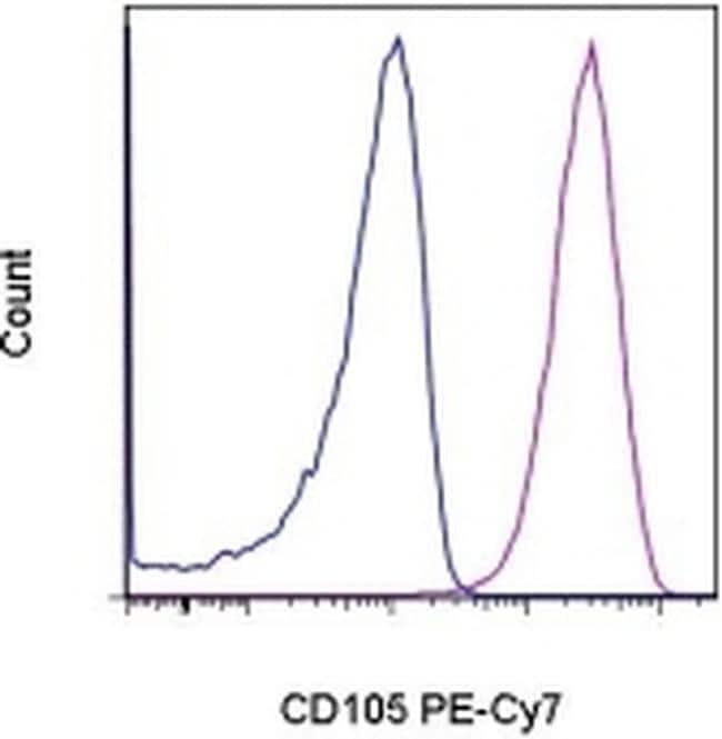 CD105 (Endoglin) Antibody in Flow Cytometry (Flow)