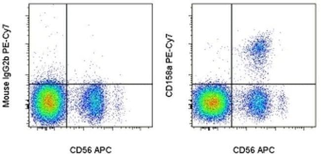 CD158a/h/g Antibody in Flow Cytometry (Flow)