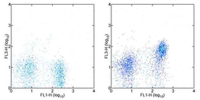 CD197 (CCR7) Antibody in Flow Cytometry (Flow)