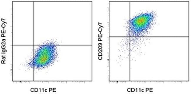 CD209 (DC-SIGN) Antibody in Flow Cytometry (Flow)