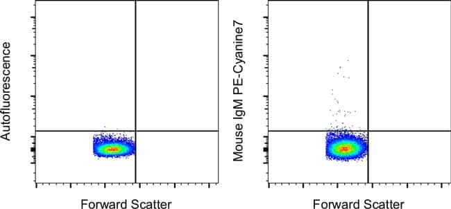 Mouse IgM Isotype Control in Flow Cytometry (Flow)