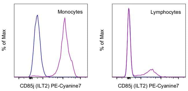 CD85j (ILT2) Antibody in Flow Cytometry (Flow)
