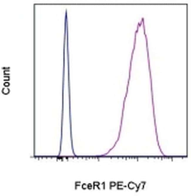 FceR1 alpha Antibody in Flow Cytometry (Flow)