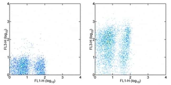 Ly-6A/E (Sca-1) Antibody in Flow Cytometry (Flow)