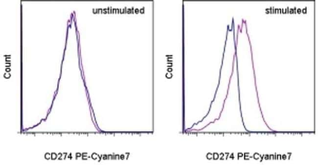 CD274 (PD-L1, B7-H1) Antibody in Flow Cytometry (Flow)