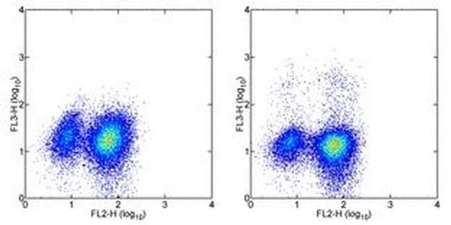 IL-4 Antibody in Flow Cytometry (Flow)