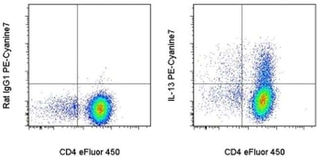 IL-13 Antibody in Flow Cytometry (Flow)