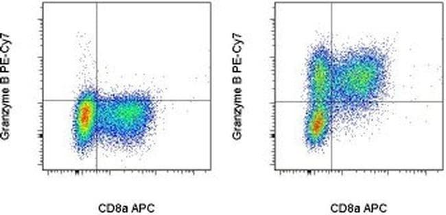 Granzyme B Antibody in Flow Cytometry (Flow)