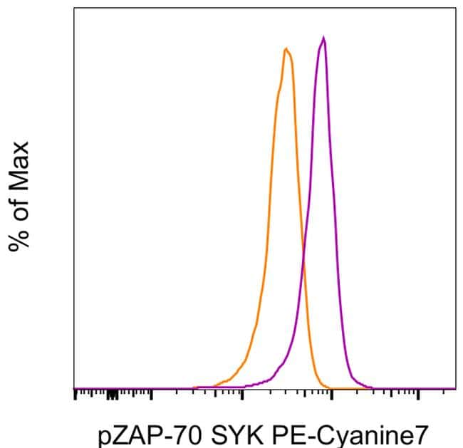 Phospho-ZAP70/Syk (Tyr319, Tyr352) Antibody in Flow Cytometry (Flow)