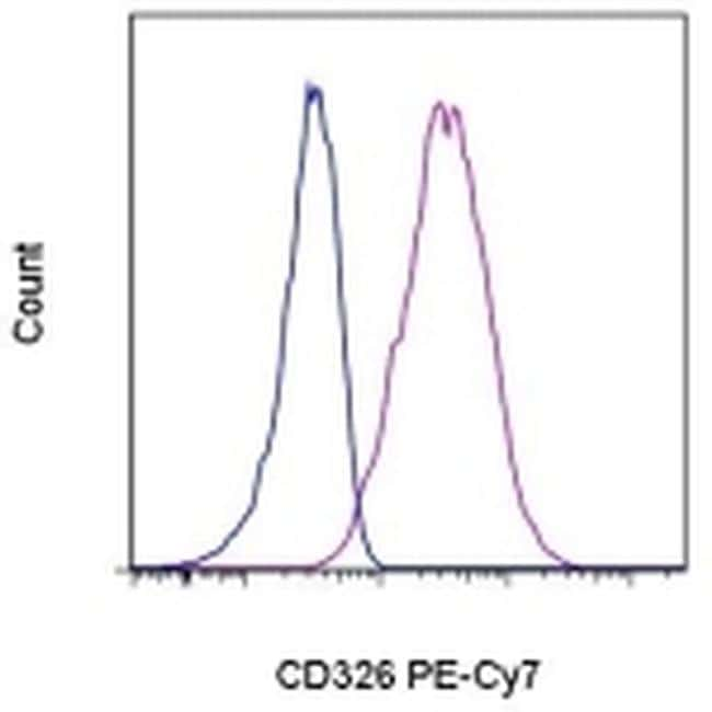 CD326 (EpCAM) Antibody in Flow Cytometry (Flow)