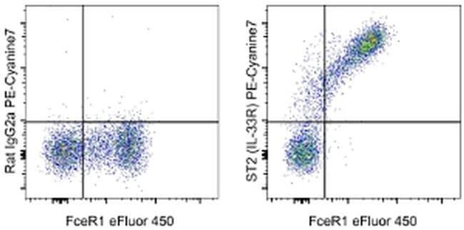 IL-33R (ST2) Antibody in Flow Cytometry (Flow)