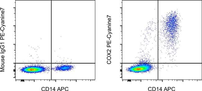 COX2 Antibody in Flow Cytometry (Flow)