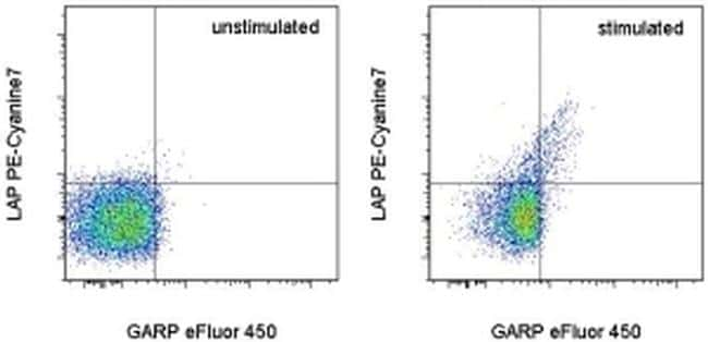 LAP (Latency Associated peptide) Antibody in Flow Cytometry (Flow)