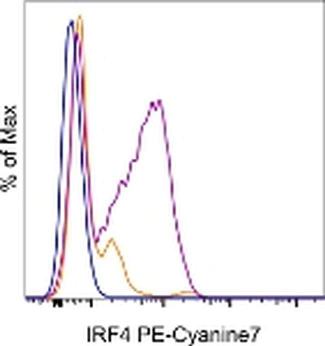 IRF4 Antibody in Flow Cytometry (Flow)