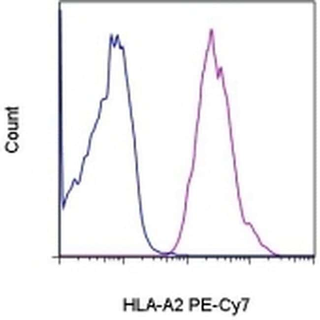 HLA-A2 Antibody in Flow Cytometry (Flow)