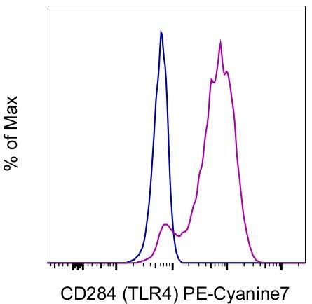 CD284 (TLR4) Antibody in Flow Cytometry (Flow)
