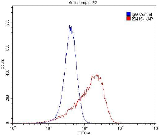 VEGF Receptor 2 Antibody in Flow Cytometry (Flow)