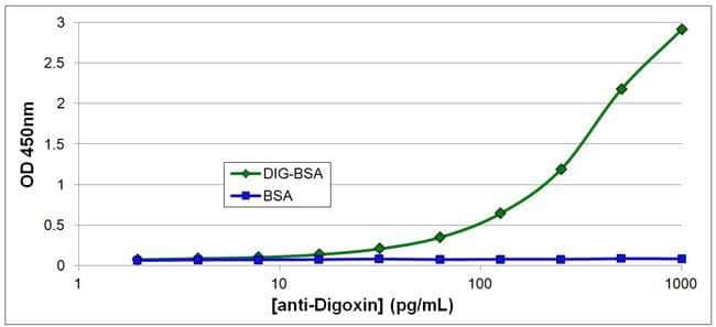 Mouse IgG (H+L) Secondary Antibody in ELISA (ELISA)