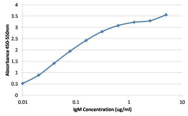 Mouse IgG Fc Cross-Adsorbed Secondary Antibody in ELISA (ELISA)