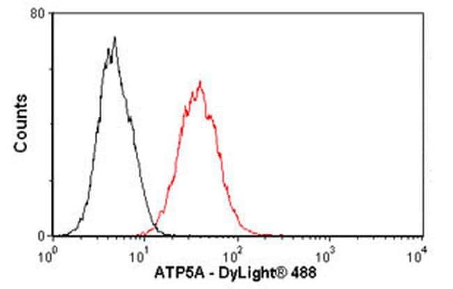 ATP5A1 Antibody in Flow Cytometry (Flow)
