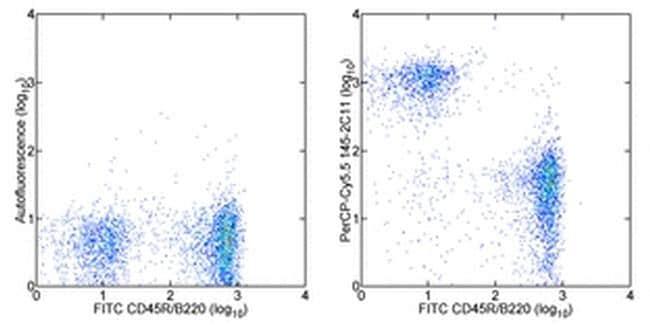 CD3e Antibody in Flow Cytometry (Flow)