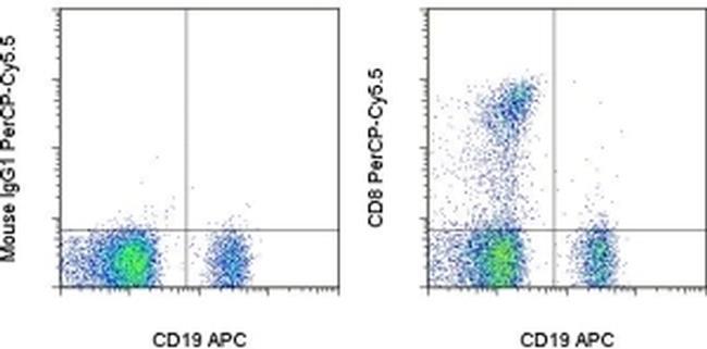 CD8a Antibody in Flow Cytometry (Flow)
