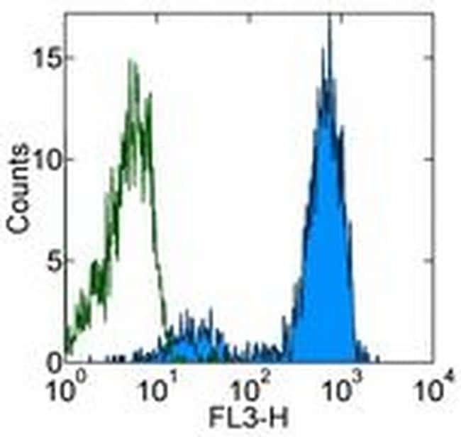 CD14 Antibody in Flow Cytometry (Flow)