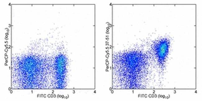 CD28 Antibody in Flow Cytometry (Flow)