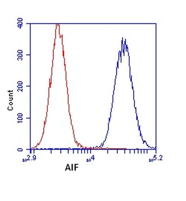 AIF Antibody in Flow Cytometry (Flow)