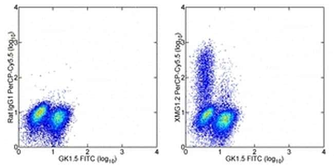 IFN gamma Antibody in Flow Cytometry (Flow)