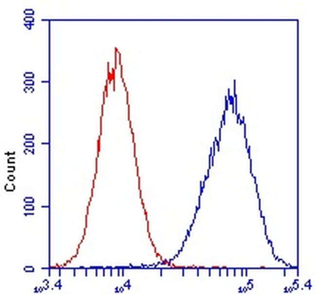 COX5A Antibody in Flow Cytometry (Flow)